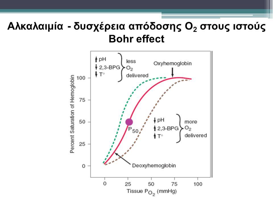 Αναπνευστική αλκάλωση & ΚΝΣ Το CO 2 διεγείρει τον αερισμό ▫χημειοευαίσθητοι κεντρικοί & περιφερικοί νευρώνες Η paCO 2 αυξάνει την CBF ▫1-2 ml/g ιστού/min/1 mm Hg Laffey & Kavanagh, NEJM 2002; 347