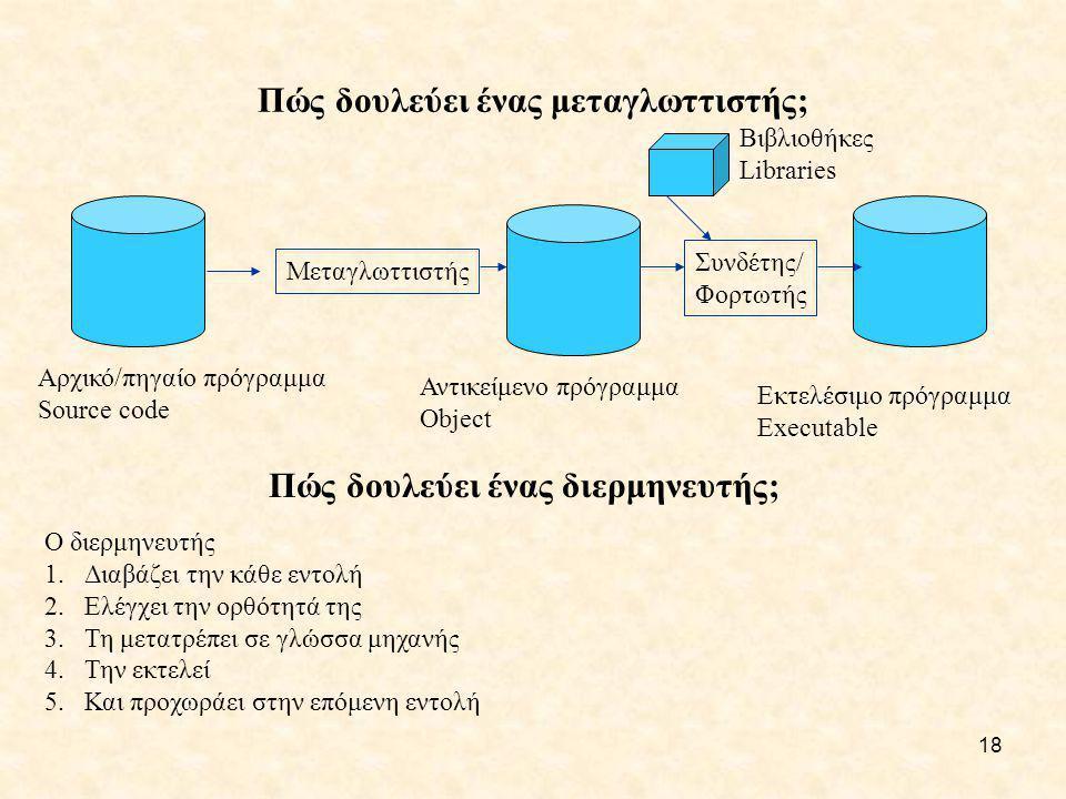 18 Πώς δουλεύει ένας μεταγλωττιστής; Μεταγλωττιστής Συνδέτης/ Φορτωτής Αρχικό/πηγαίο πρόγραμμα Source code Αντικείμενο πρόγραμμα Object Εκτελέσιμο πρό