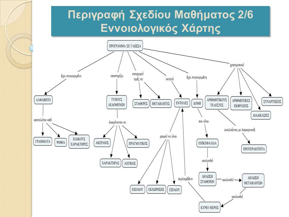 Περιγραφή Σχεδίου Μαθήματος 2/6 Εννοιολογικός Χάρτης Περιγραφή Σχεδίου Μαθήματος 2/6 Εννοιολογικός Χάρτης