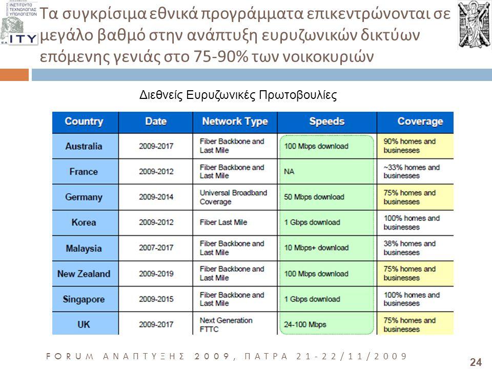 24 FORUM ΑΝΑΠΤΥΞΗΣ 2009, ΠΑΤΡΑ 21-22/11/2009 Τα συγκρίσιμα εθνικά προγράμματα επικεντρώνονται σε μεγάλο βαθμό στην ανάπτυξη ευρυζωνικών δικτύων επόμενης γενιάς στο 75-90% των νοικοκυριών Διεθνείς Ευρυζωνικές Πρωτοβουλίες