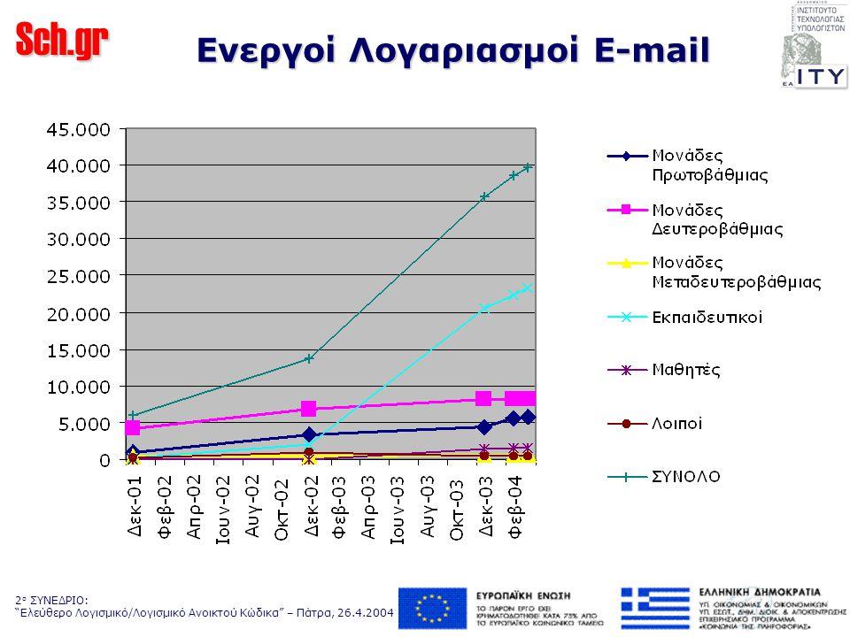Sch.gr 2 ο ΣΥΝΕΔΡΙΟ: Ελεύθερο Λογισμικό/Λογισμικό Ανοικτού Κώδικα – Πάτρα, 26.4.2004 Ενεργοί Λογαριασμοί E-mail