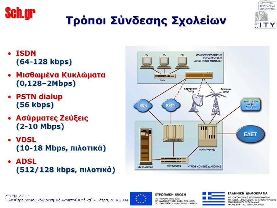 Sch.gr 2 ο ΣΥΝΕΔΡΙΟ: Ελεύθερο Λογισμικό/Λογισμικό Ανοικτού Κώδικα – Πάτρα, 26.4.2004 Τρόποι Σύνδεσης Σχολείων ISDN (64-128 kbps)ISDN (64-128 kbps) Μισθωμένα Κυκλώματα (0,128–2Mbps)Μισθωμένα Κυκλώματα (0,128–2Mbps) PSTN dialup (56 kbps)PSTN dialup (56 kbps) Ασύρματες Ζεύξεις (2-10 Mbps)Ασύρματες Ζεύξεις (2-10 Mbps) VDSL (10-18 Mbps, πιλοτικά)VDSL (10-18 Mbps, πιλοτικά) ADSL (512/128 kbps, πιλοτικά)ADSL (512/128 kbps, πιλοτικά)