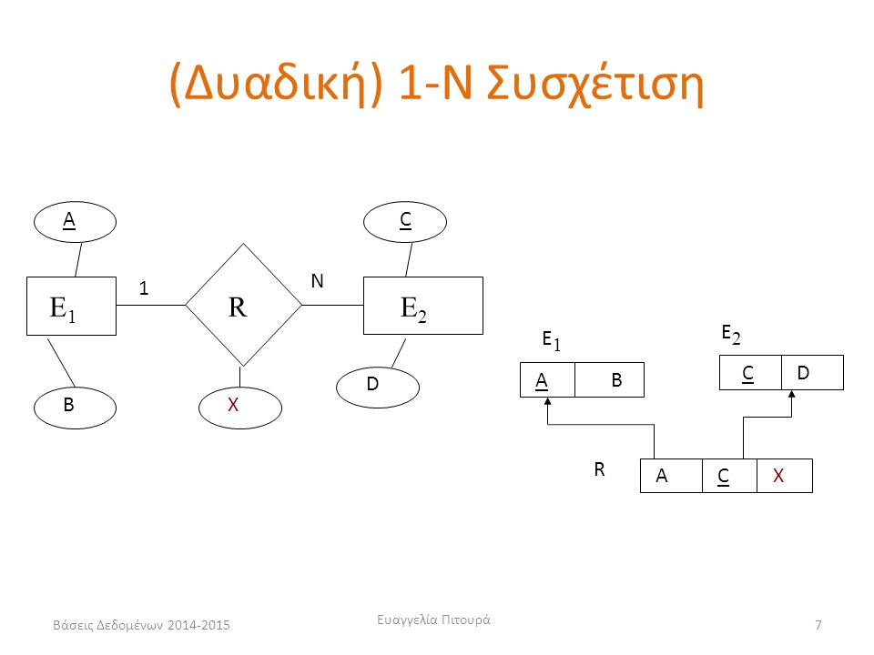 Ευαγγελία Πιτουρά 7 E1E1 RE2E2 A B C D X 1 N AB E1E1 C AC R X E2E2 D (Δυαδική) 1-Ν Συσχέτιση Βάσεις Δεδομένων 2014-2015