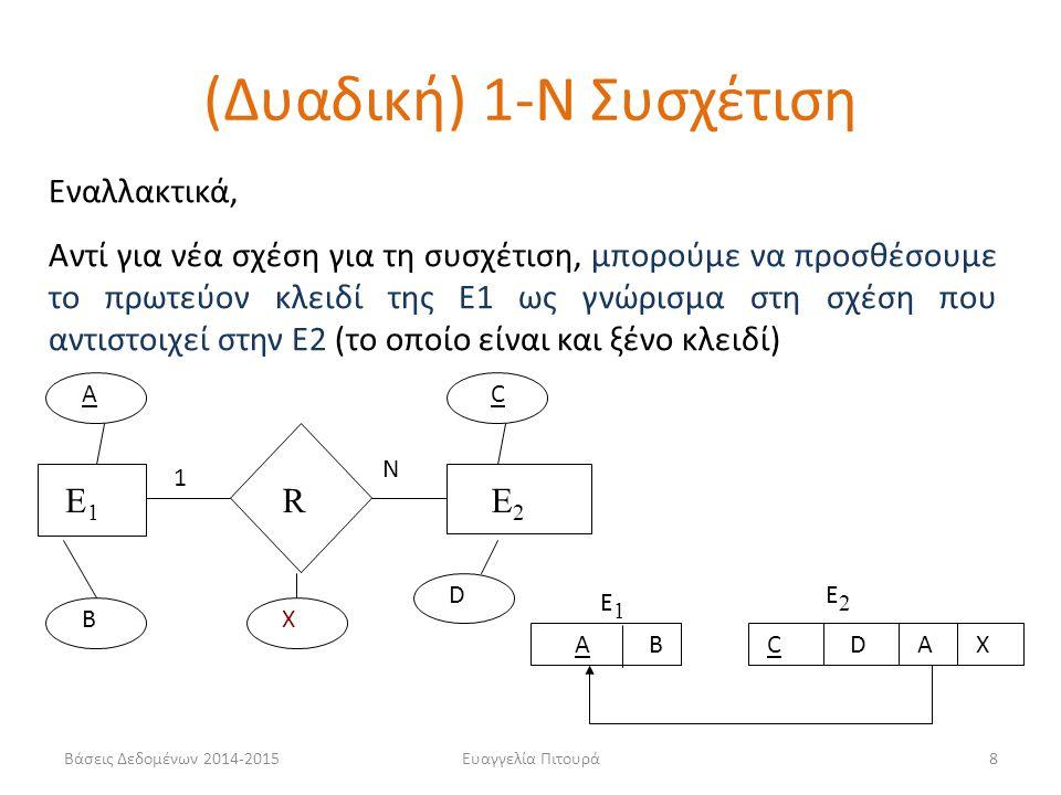 Ευαγγελία Πιτουρά8 E1E1 RE2E2 A B AB E1E1 CD E2E2 C D X 1 N AX Εναλλακτικά, Αντί για νέα σχέση για τη συσχέτιση, μπορούμε να προσθέσουμε το πρωτεύον κ