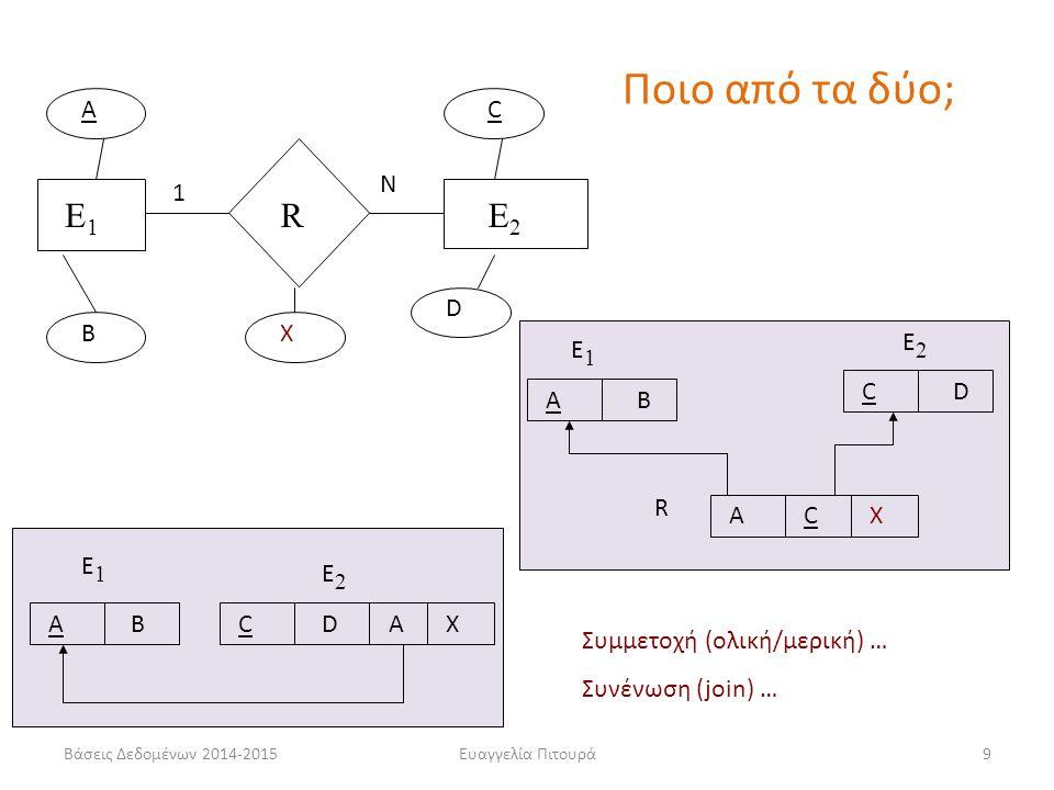 Ευαγγελία Πιτουρά9 E1E1 RE2E2 A B AB E1E1 CD E2E2 C D X 1 N AX AB E1E1 CD E2E2 AC R X Ποιο από τα δύο; Συμμετοχή (ολική/μερική) … Συνένωση (join) … Βά