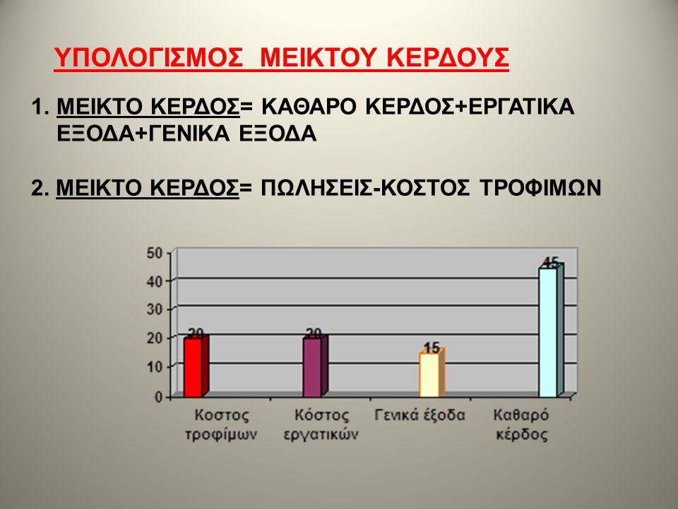 1.ΜΕΙΚΤΟ ΚΕΡΔΟΣ= ΚΑΘΑΡΟ ΚΕΡΔΟΣ+ΕΡΓΑΤΙΚΑ ΕΞΟΔΑ+ΓΕΝΙΚΑ ΕΞΟΔΑ 2. ΜΕΙΚΤΟ ΚΕΡΔΟΣ= ΠΩΛΗΣΕΙΣ-ΚΟΣΤΟΣ ΤΡΟΦΙΜΩΝ ΥΠΟΛΟΓΙΣΜΟΣ ΜΕΙΚΤΟΥ ΚΕΡΔΟΥΣ