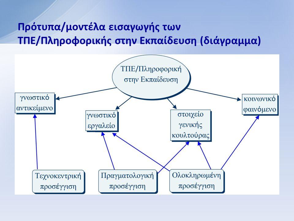 Πρότυπα/μοντέλα εισαγωγής των ΤΠΕ/Πληροφορικής στην Εκπαίδευση (διάγραμμα)