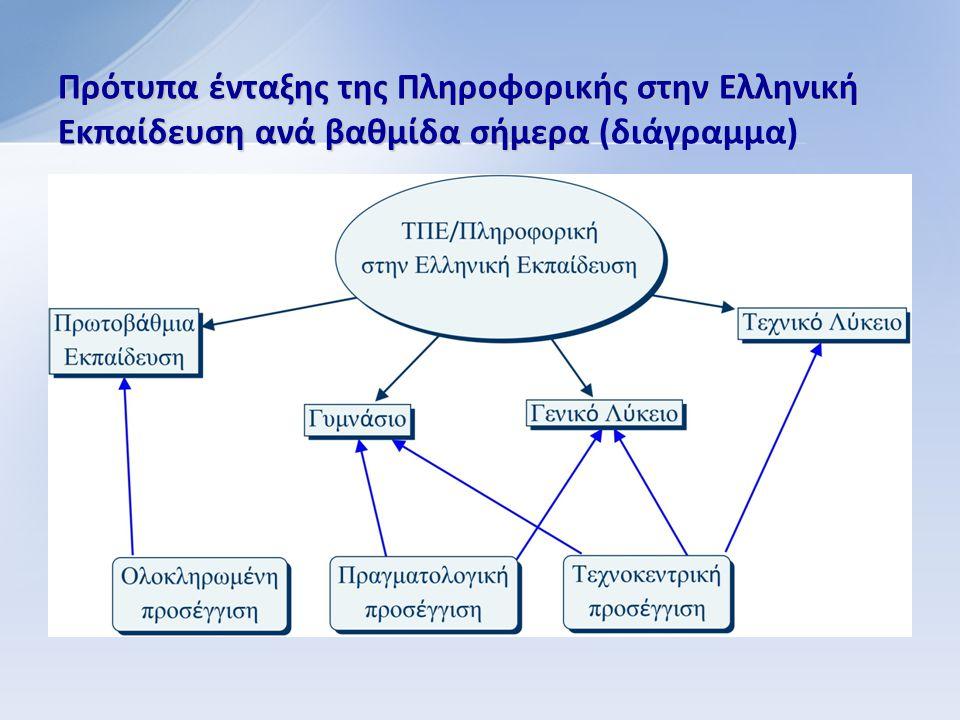 Πρότυπα ένταξης της Πληροφορικής στην Ελληνική Εκπαίδευση ανά βαθμίδα σήμερα Πρότυπα ένταξης της Πληροφορικής στην Ελληνική Εκπαίδευση ανά βαθμίδα σήμερα (διάγραμμα)