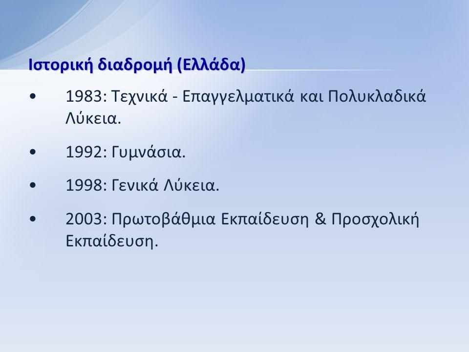Χρονολογική εξέλιξη της Πληροφορικής στην Ελληνική Εκπαίδευση Πληροφορική - Αντικείμενο 1983 1992 1998 2003 Πληροφορική - Μέσο Τεχνικά - Επαγγελματικά Λύκεια Γυμνάσια Ενιαία Λύκεια Επιμόρφωση εκπαιδευτικών Πρόγραμμα Οδύσσεια Γυμνάσια - Λύκεια Δημοτικά ΤΕΕ Δημοτικά