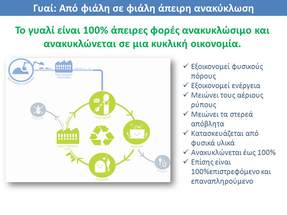 Γυαί: Από φιάλη σε φιάλη άπειρη ανακύκλωση Το γυαλί είναι 100% άπειρες φορές ανακυκλώσιμο και ανακυκλώνεται σε μια κυκλική οικονομία. Εξοικονομεί φυσι