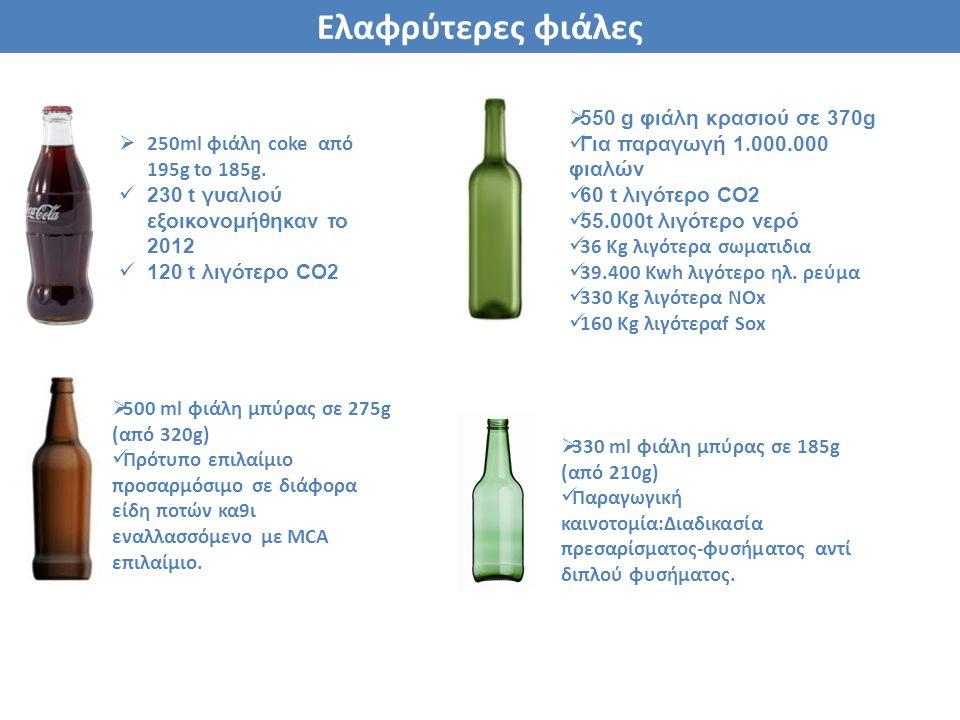  250ml φιάλη coke από 195g to 185g. 230 t γυαλιού εξοικονομήθηκαν το 2012 120 t λιγότερο CO2  330 ml φιάλη μπύρας σε 185g (από 210g) Παραγωγική καιν