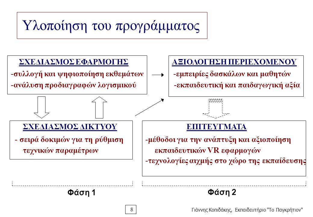 Γιάννης Κοπιδάκης, Εκπαιδευτήριο Το Παγκρήτιον 8 Υλοποίηση του προγράμματος ΣΧΕΔΙΑΣΜΟΣ ΕΦΑΡΜΟΓΗΣ ΑΞΙΟΛΟΓΗΣΗ ΠΕΡΙΕΧΟΜΕΝΟΥ -συλλογή και ψηφιοποίηση εκθεμάτων -εμπειρίες δασκάλων και μαθητών -ανάλυση προδιαγραφών λογισμικού -εκπαιδευτική και παιδαγωγική αξία ΣΧΕΔΙΑΣΜΟΣ ΔΙΚΤΥΟΥ ΕΠΙΤΕΥΓΜΑΤΑ - σειρά δοκιμών για τη ρύθμιση -μέθοδοι για την ανάπτυξη και αξιοποίηση τεχνικών παραμέτρων εκπαιδευτικών VR εφαρμογών -τεχνολογίες αιχμής στο χώρο της εκπαίδευσης Φάση 1 Φάση 2