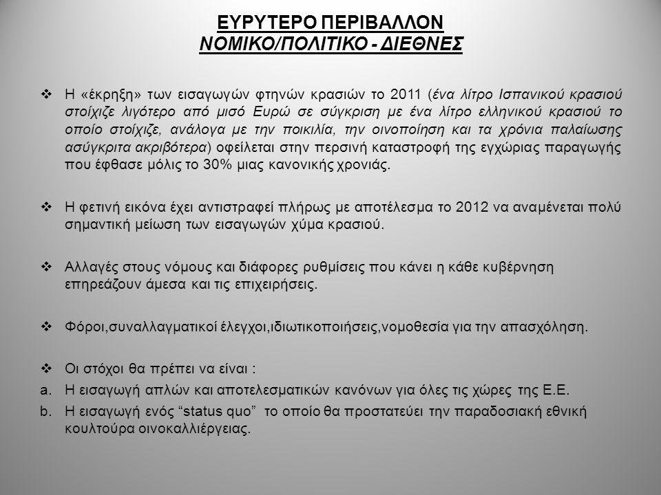 ΕΥΡΥΤΕΡΟ ΠΕΡΙΒΑΛΛΟΝ ΝΟΜΙΚΟ/ΠΟΛΙΤΙΚΟ - ΔΙΕΘΝΕΣ  Η «έκρηξη» των εισαγωγών φτηνών κρασιών το 2011 (ένα λίτρο Ισπανικού κρασιού στοίχιζε λιγότερο από μισ