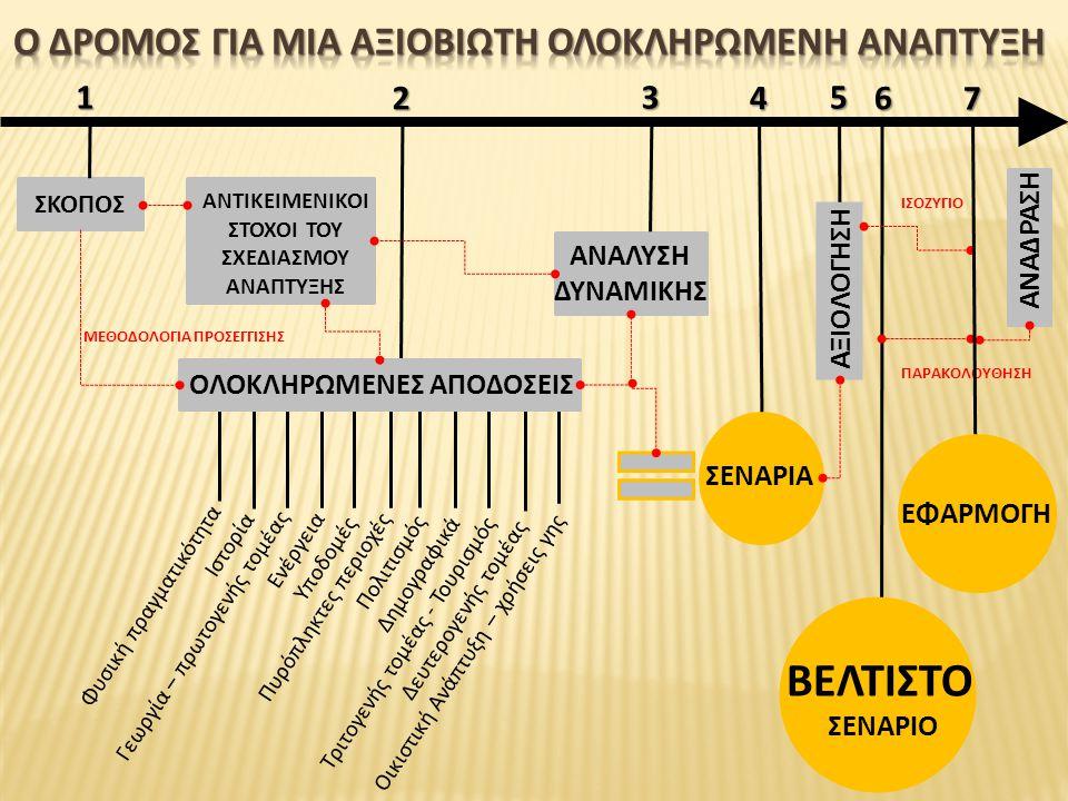  Περιφέρεια Δυτικής Ελλάδας  Πρωτεύουσα : Πύργος  Έκταση: 2.681τχλμ  Πληθυσμός: 193.288 κάτ.