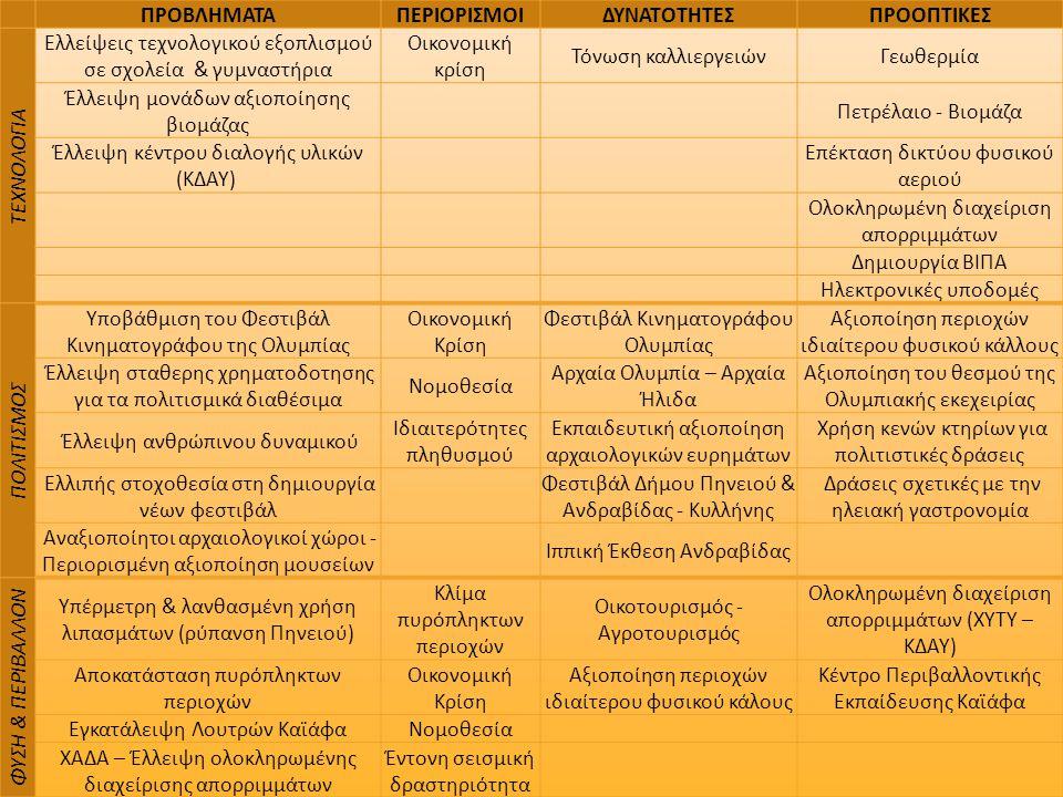 Συγκράτηση τοπικού πληθυσμού – Προσδιορισμός / Ενίσχυση ταυτότητας περιοχής Διασύνδεση των τομέων οικονομικής δραστηριό- τητας Ουσιαστική ανασυγκρό- τηση πυρόπληκτων περιοχών Οικιστική διαχείριση παράκτιας ζώνης Ορθολογική αξιοποίηση και προστασία φυσικών πόρων Κοινωνική ενσωμά- τωση μειονοτικών ομάδων Ανάδειξη Αρχαίας Ολυμπίας ως βασικό στοιχείο ταυτότητας Εναλλακτικά σενάρια ολοκληρωμένης ανάπτυξης