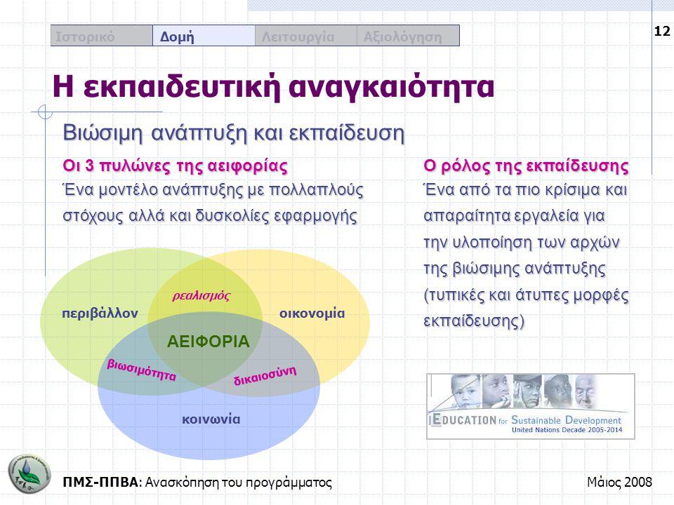 ΠΜΣ-ΠΠΒΑ: Ανασκόπηση του προγράμματοςΜάιος 2008 12 Ιστορικό Δομή Λειτουργία Αξιολόγηση Η εκπαιδευτική αναγκαιότητα περιβάλλονοικονομία κοινωνία βιωσιμ