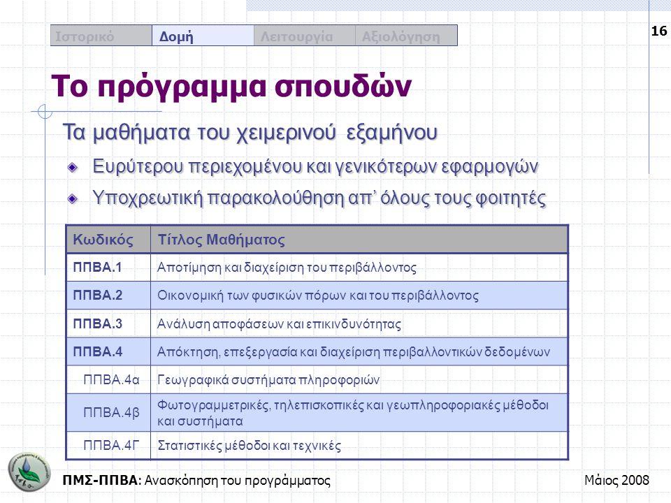 ΠΜΣ-ΠΠΒΑ: Ανασκόπηση του προγράμματοςΜάιος 2008 16 Ιστορικό Δομή Λειτουργία Αξιολόγηση Το πρόγραμμα σπουδών ΚωδικόςΤίτλος Μαθήματος ΠΠΒΑ.1Αποτίμηση κα