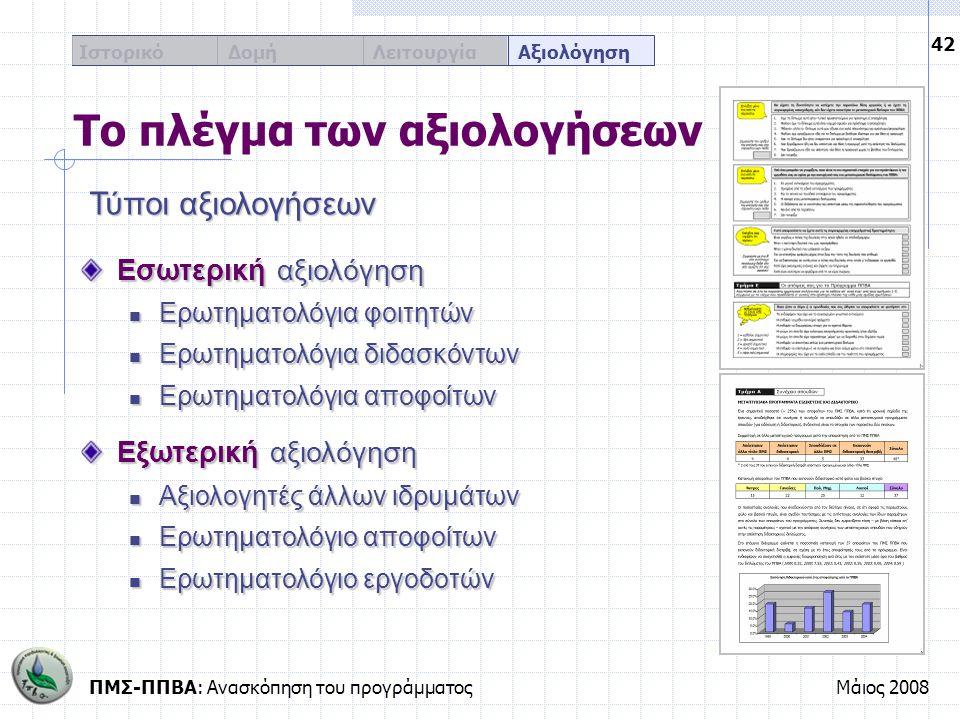 ΠΜΣ-ΠΠΒΑ: Ανασκόπηση του προγράμματοςΜάιος 2008 42 Ιστορικό Δομή Λειτουργία Αξιολόγηση Το πλέγμα των αξιολογήσεων Εσωτερική αξιολόγηση Ερωτηματολόγια