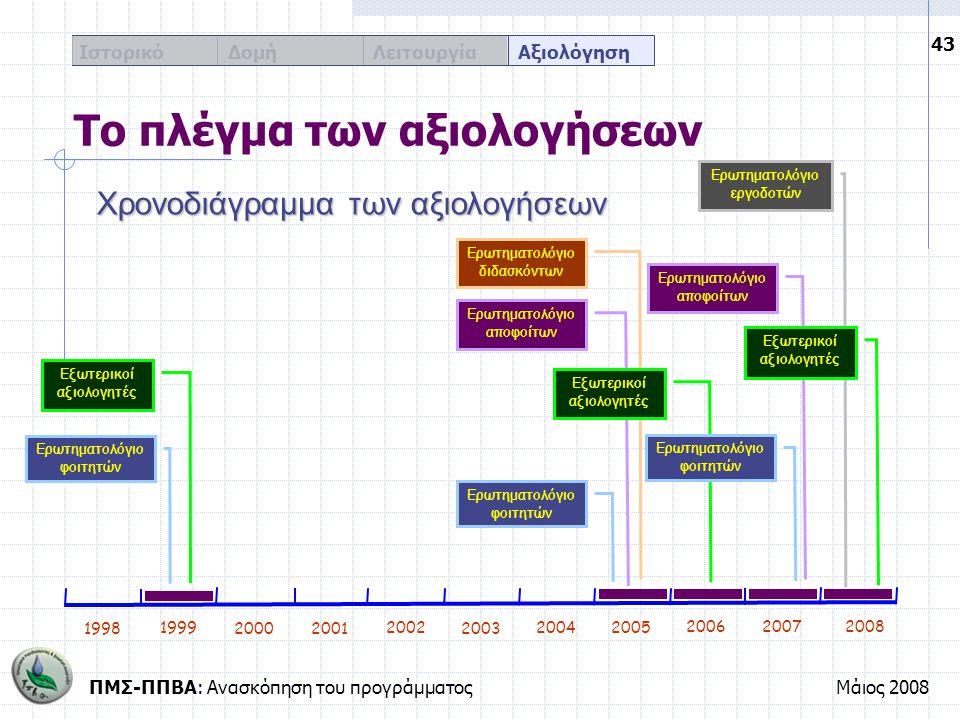 ΠΜΣ-ΠΠΒΑ: Ανασκόπηση του προγράμματοςΜάιος 2008 43 Ιστορικό Δομή Λειτουργία Αξιολόγηση Ερωτηματολόγιο εργοδοτών Ερωτηματολόγιο διδασκόντων Ερωτηματολό