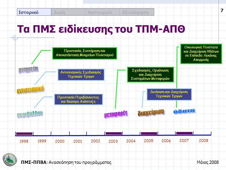 ΠΜΣ-ΠΠΒΑ: Ανασκόπηση του προγράμματοςΜάιος 2008 7 Ιστορικό Δομή Λειτουργία Αξιολόγηση Οικολογική Ποιότητα και Διαχείριση Υδάτων σε Επίπεδο Λεκάνης Απο