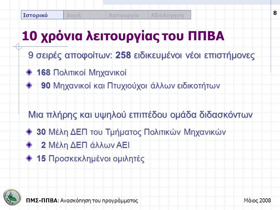 ΠΜΣ-ΠΠΒΑ: Ανασκόπηση του προγράμματοςΜάιος 2008 9 Ιστορικό Δομή Λειτουργία Αξιολόγηση Τιμή και ευχαριστίες Τέσσερις ομότιμοι καθηγητές του ΤΠΜ και του ΠΠΒΑ Ελευθερία Κολοβέα-Παπαχρήστου (2004) Βύρων-Αλέξανδρος Παπαθανασίου (2005) Γεώργιος Τσώχος (2005) Ευάγγελος Πάτμιος (2006) Δύο καθηγητές άλλων πανεπιστημίων Γεώργιος Χατζηκωνσταντίνου, Δημοκρίτειο Παν/μιο Θράκης Λόης Λαμπριανίδης, Πανεπιστήμιο Μακεδονίας