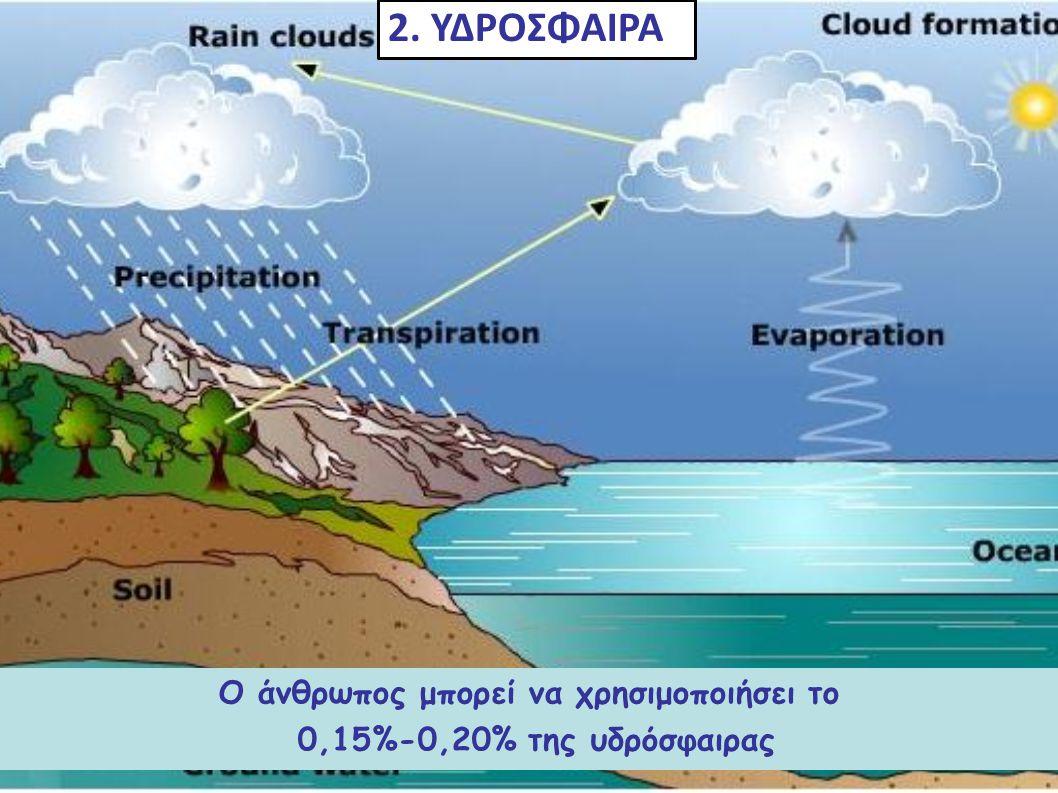 Περιλαμβάνει το νερό σε όλες τις μορφές του Η μεγαλύτερη μάζα 71% βρίσκεται στους ωκεανούς Ο άνθρωπος μπορεί να χρησιμοποιήσει το 0,15%-0,20% της υδρό