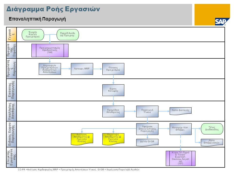 Διάγραμμα Ροής Εργασιών Επαναληπτική Παραγωγή Προγρ/σ τής Στρατηγ. Προγρ/ιστή ς Παραγωγ. Υπάλληλος Αποθήκης Γεγονό ς Επόπτης Παραγωγής Λειτουργ.MRP Έν