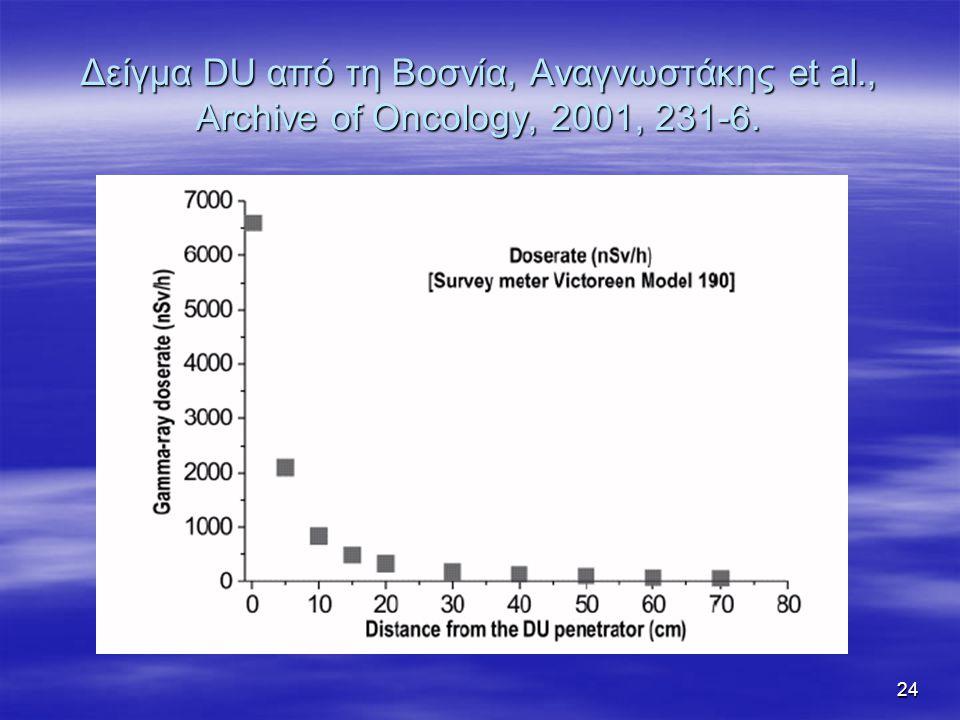 24 Δείγμα DU από τη Βοσνία, Αναγνωστάκης et al., Archive of Oncology, 2001, 231-6.