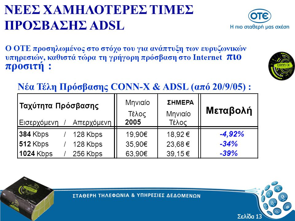 Σελίδα 13 Ο ΟΤΕ προσηλωμένος στο στόχο του για ανάπτυξη των ευρυζωνικών υπηρεσιών, καθιστά τώρα τη γρήγορη πρόσβαση στο Internet πιο προσιτή : ΝΕΕΣ ΧΑΜΗΛΟΤΕΡΕΣ ΤΙΜΕΣ ΠΡΟΣΒΑΣΗΣ ADSL Νέα Τέλη Πρόσβασης CONN-X & ADSL (από 20/9/05) : Μηνιαίο ΣΗΜΕΡΑ ΤέλοςΜηνιαίο Εισερχόμενη /Απερχόμενη 2005 Τέλος 384 Kbps /128 Kbps19,90€18,92 € -4,92% 512 Kbps /128 Kbps35,90€23,68 € -34% 1024 Kbps /256 Kbps63,90€39,15 € -39% Μεταβολή Ταχύτητα Πρόσβασης