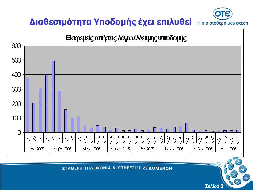 Σελίδα 9 H Άμεση Ενεργοποίηση είναι πλέον γεγονός ΧΡΟΝΟΙ ΙΚΑΝΟΠΟΙΗΣΗΣ (σε ημέρες) ΑΙΤΗΜΑΤΩΝ ADSL ΤΟ 2004 Ημέρες % Αιτήματα Σύνολο αιτημάτων ανά μήνα ΧΡΟΝΟΙ ΙΚΑΝΟΠΟΙΗΣΗΣ (σε ημέρες) ΑΙΤΗΜΑΤΩΝ ADSL ΣΗΜΕΡΑ Ημέρες % Αιτήματα Σύνολο αιτημάτων ανά μήνα