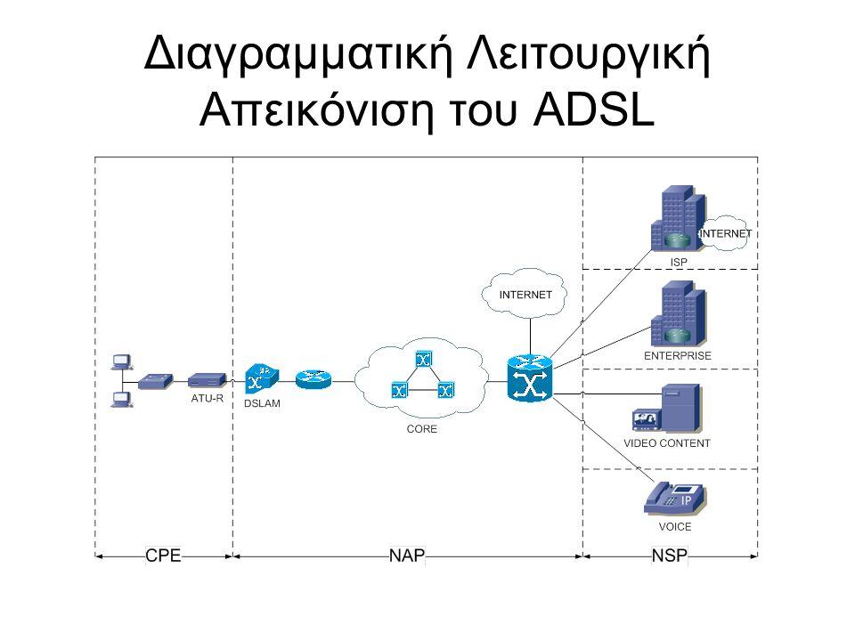 Διαγραμματική Λειτουργική Απεικόνιση του ADSL