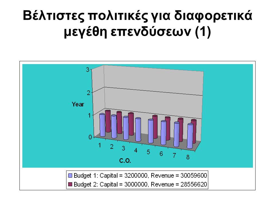 Βέλτιστες πολιτικές για διαφορετικά μεγέθη επενδύσεων (1)