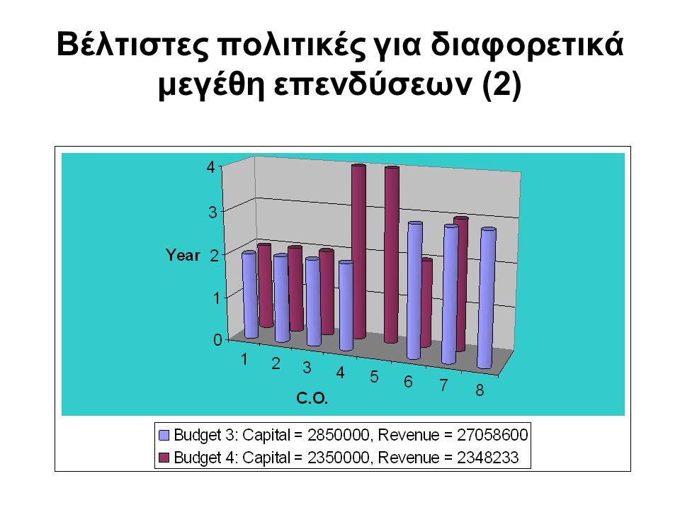 Βέλτιστες πολιτικές για διαφορετικά μεγέθη επενδύσεων (2)