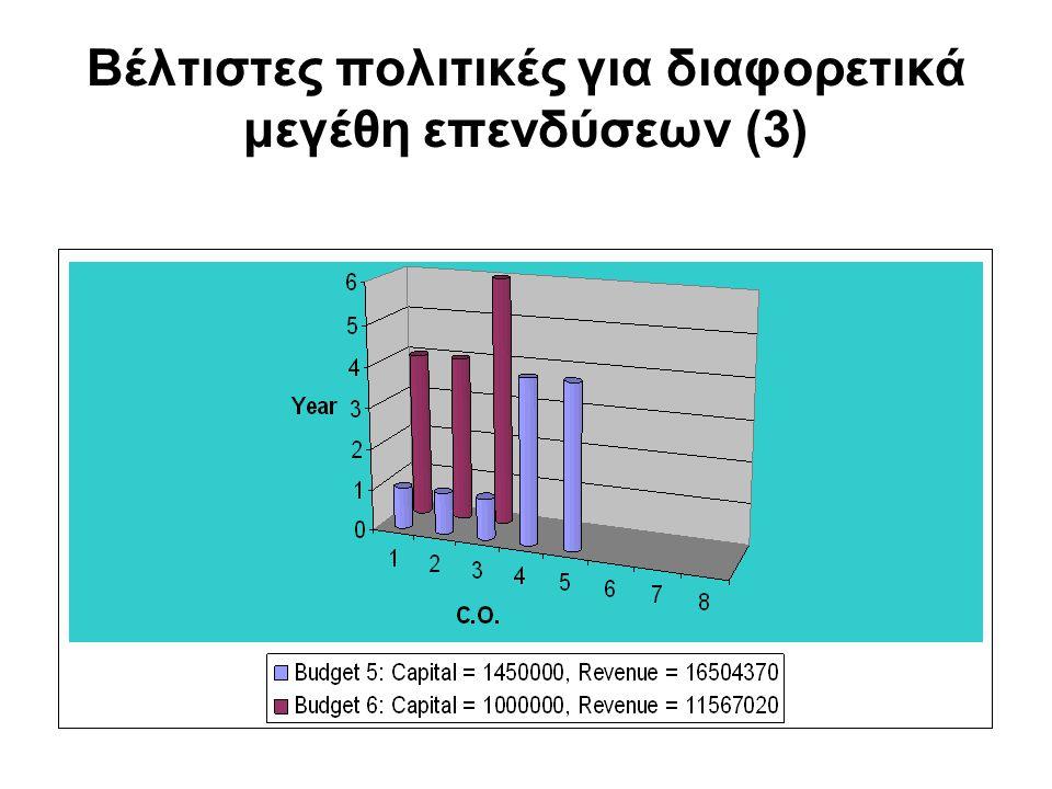 Βέλτιστες πολιτικές για διαφορετικά μεγέθη επενδύσεων (3)