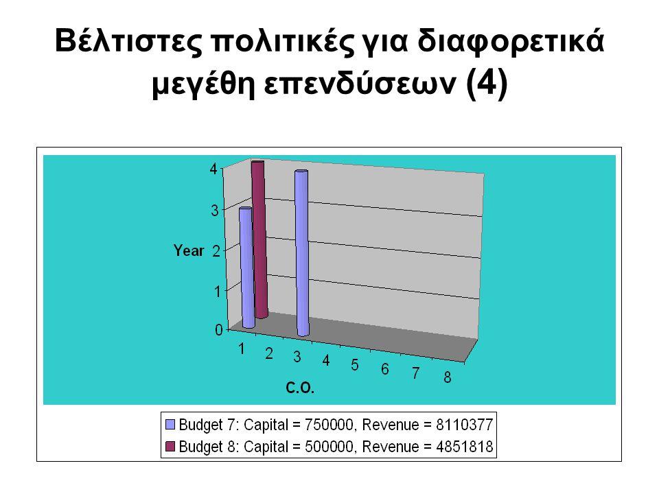Βέλτιστες πολιτικές για διαφορετικά μεγέθη επενδύσεων (4)
