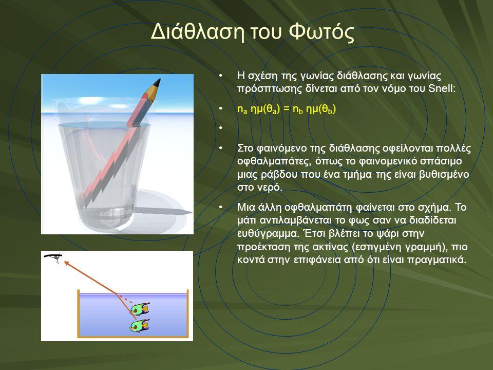 Διάθλαση του Φωτός Η σχέση της γωνίας διάθλασης και γωνίας πρόσπτωσης δίνεται από τον νόμο του Snell: n a ημ(θ a ) = n b ημ(θ b ) Στο φαινόμενο της διάθλασης οφείλονται πολλές οφθαλμαπάτες, όπως το φαινομενικό σπάσιμο μιας ράβδου που ένα τμήμα της είναι βυθισμένο στο νερό.