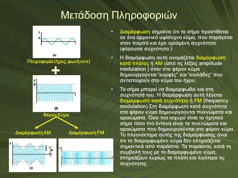 Μετάδοση Πληροφοριών Διαμόρφωση σημαίνει ότι το σήμα προστίθεται σε ένα αρμονικό υψίσυχνο κύμα, που παράγεται στον πομπό και έχει ορισμένη συχνότητα (φέρουσα συχνότητα.) Η διαμόρφωση αυτή ονομάζεται διαμόρφωση κατά πλάτος ή ΑΜ (από τις λέξεις amplitude modulation ) όταν στο φέρον κύμα δημιουργούνται κορφές και κοιλάδες που σντιστοιχούν στο κύμα του ήχου.