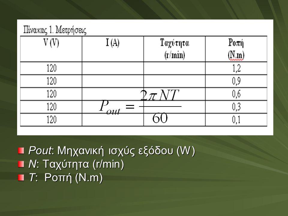 Pout: Μηχανική ισχύς εξόδου (W) N: Tαχύτητα (r/min) T: Ροπή (N.m)