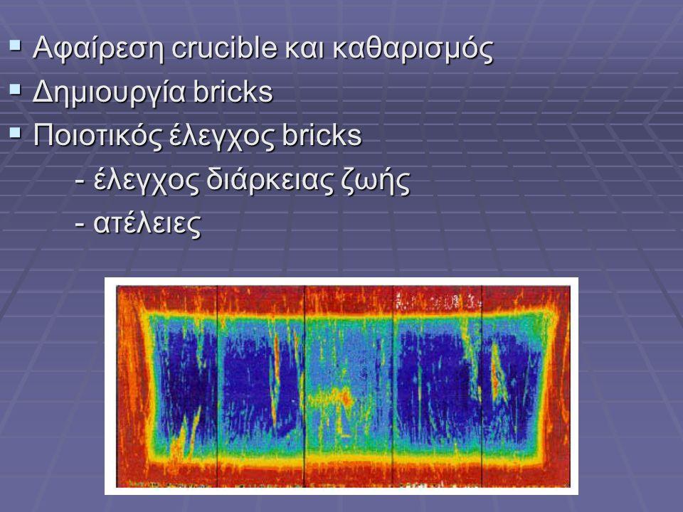  Αφαίρεση crucible και καθαρισμός  Δημιουργία bricks  Ποιοτικός έλεγχος bricks - έλεγχος διάρκειας ζωής - έλεγχος διάρκειας ζωής - ατέλειες - ατέλε