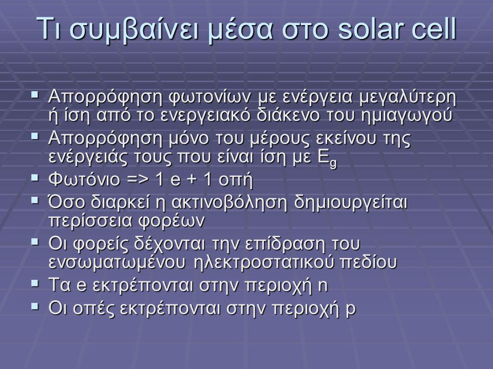Τι συμβαίνει μέσα στο solar cell  Απορρόφηση φωτονίων με ενέργεια μεγαλύτερη ή ίση από το ενεργειακό διάκενο του ημιαγωγού  Απορρόφηση μόνο του μέρους εκείνου της ενέργειάς τους που είναι ίση με E g  Φωτόνιο => 1 e + 1 οπή  Όσο διαρκεί η ακτινοβόληση δημιουργείται περίσσεια φορέων  Οι φορείς δέχονται την επίδραση του ενσωματωμένου ηλεκτροστατικού πεδίου  Τα e εκτρέπονται στην περιοχή n  Οι οπές εκτρέπονται στην περιοχή p