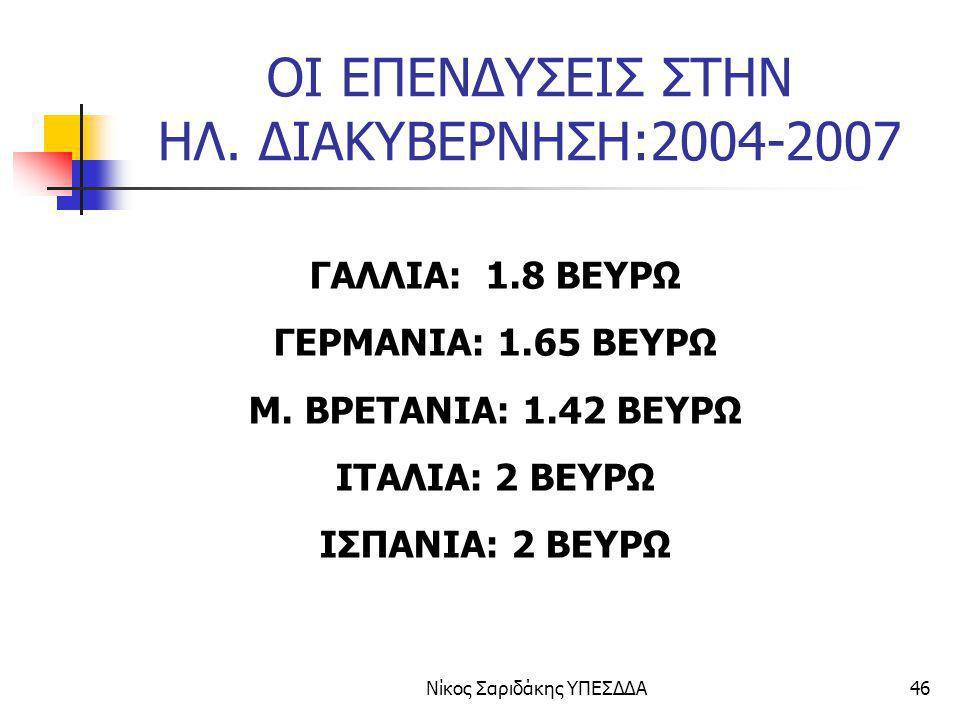 Νίκος Σαριδάκης ΥΠΕΣΔΔΑ46 ΟΙ ΕΠΕΝΔΥΣΕΙΣ ΣΤΗΝ ΗΛ. ΔΙΑΚΥΒΕΡΝΗΣΗ:2004-2007 ΓΑΛΛΙΑ: 1.8 ΒΕΥΡΩ ΓΕΡΜΑΝΙΑ: 1.65 ΒΕΥΡΩ Μ. ΒΡΕΤΑΝΙΑ: 1.42 ΒΕΥΡΩ ΙΤΑΛΙΑ: 2 ΒΕΥΡΩ