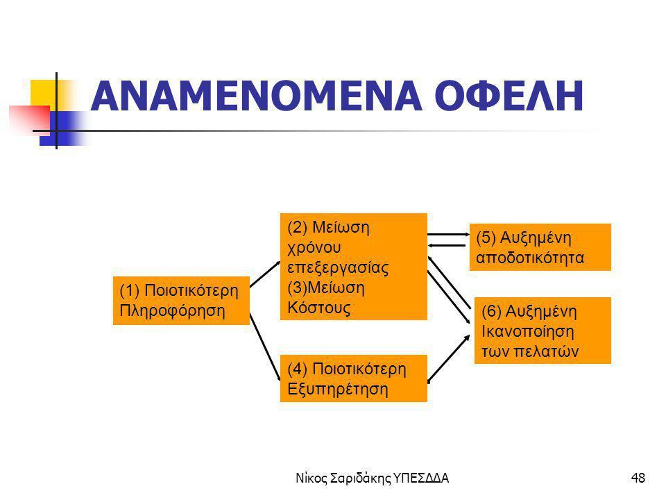 Νίκος Σαριδάκης ΥΠΕΣΔΔΑ48 ΑΝΑΜΕΝΟΜΕΝΑ ΟΦΕΛΗ (1) Ποιοτικότερη Πληροφόρηση (2) Μείωση χρόνου επεξεργασίας (3)Μείωση Κόστους (4) Ποιοτικότερη Εξυπηρέτηση