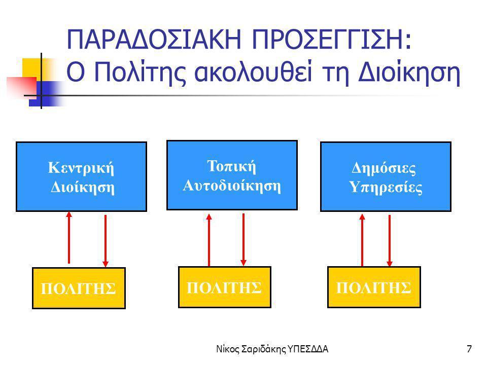 Νίκος Σαριδάκης ΥΠΕΣΔΔΑ88 ΟΡΟΣΗΜΟ 4 ΣΤΟΧΟΣ 4.1 Οι Δημόσιες Υπηρεσίες με την υποστήριξη του ΥΠΕΣΔΔΑ ψηφιοποιούν διαδικασίες σημαντικού ενδιαφέροντος για τους πολίτες, τις επιχειρήσεις και τη δημόσια διοίκηση