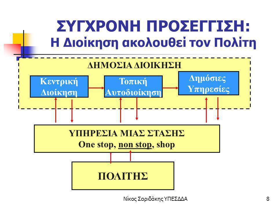 Νίκος Σαριδάκης ΥΠΕΣΔΔΑ39 ΔΗΛΩΣΗ ΥΠΟΥΡΓΩΝ COMO 7-7-2003 Οι υπουργοί αναγνωρίζουν ότι η ηλεκτρονική διακυβέρνηση απαιτεί ριζική αναδιοργάνωση στη δημόσια διοίκηση που περιλαμβάνει : 1.Ανασχεδιασμό των διαδικασιών 2.