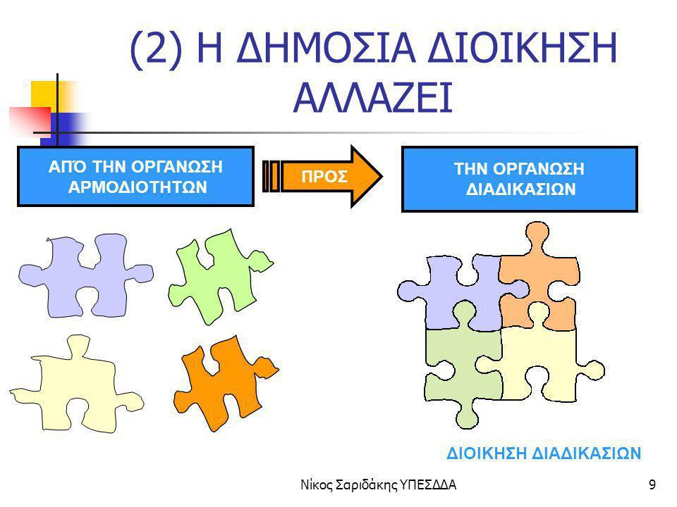 Νίκος Σαριδάκης ΥΠΕΣΔΔΑ60 i2010 eGov: Στόχος 3 Ψηφιοποίηση κρίσιμων διαδικασιών Η ΗΔ ψηφιοποιεί δεκάδες διαδικασίες μερικές από τις οποίες έχουν σοβαρές επιπτώσεις για τους πολίτες και τη δημόσια διοίκηση.