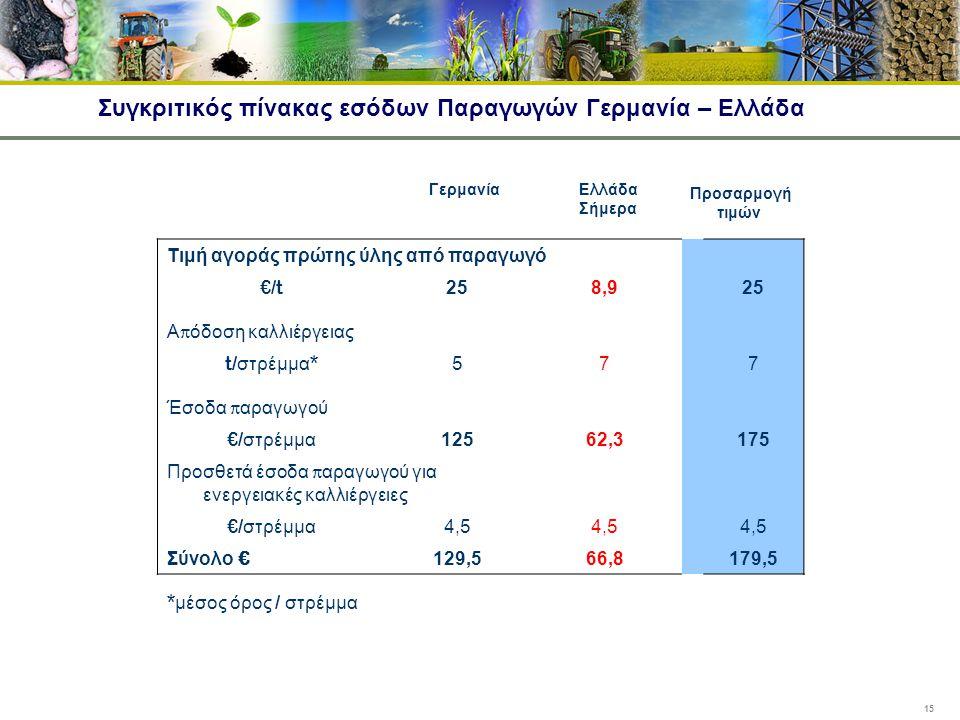 15 Συγκριτικός πίνακας εσόδων Παραγωγών Γερμανία – Ελλάδα Τιμή αγοράς πρώτης ύλης από παραγωγό €/t 258,92525 Α π όδοση καλλιέργειας t/ στρέμμα * 577 Έ