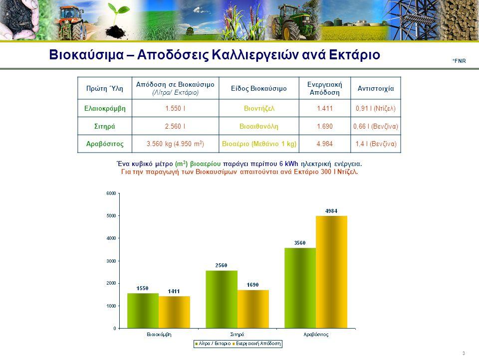 3 Βιοκαύσιμα – Αποδόσεις Καλλιεργειών ανά Εκτάριο Πρώτη Ύλη Απόδοση σε Βιοκαύσιμο (Λίτρα/ Εκτάριο) Είδος Βιοκαύσιμο Ενεργειακή Απόδοση Αντιστοιχία Ελα