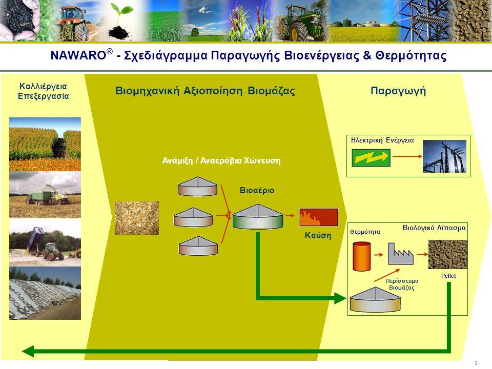 8 Θερμότητα Τηλεθέρμανση NAWARO ® - Σχεδιάγραμμα Παραγωγής Βιοενέργειας & Θερμότητας Βιομηχανική Αξιοποίηση Βιομάζας Παραγωγή Ανάμιξη / Αναερόβια Χώνε