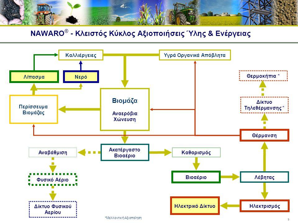 9 NAWARO ® - Κλειστός Κύκλος Αξιοποιήσεις Ύλης & Ενέργειας Βιομάζα Αναερόβια Χώνευση ΚαλλιέργειεςΥγρά Οργανικά Απόβλητα Ακατέργαστο Βιοαέριο Αναβάθμισ