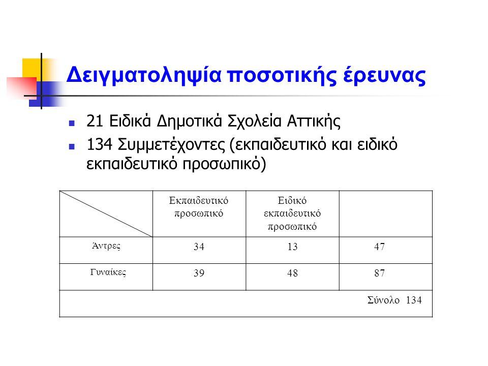 Δειγματοληψία ποσοτικής έρευνας 21 Ειδικά Δημοτικά Σχολεία Αττικής 134 Συμμετέχοντες (εκπαιδευτικό και ειδικό εκπαιδευτικό προσωπικό) Εκπαιδευτικό προ